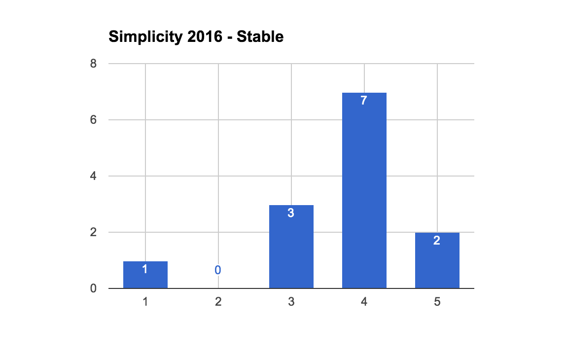 2016StableSimplicityCount.png