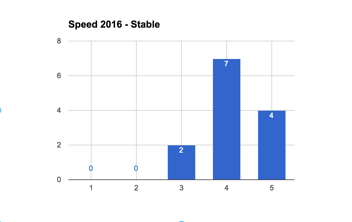 2016StableSpeedCount.png