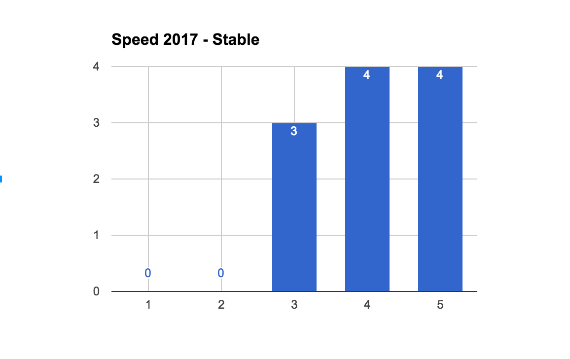2017StableSpeedCount.png